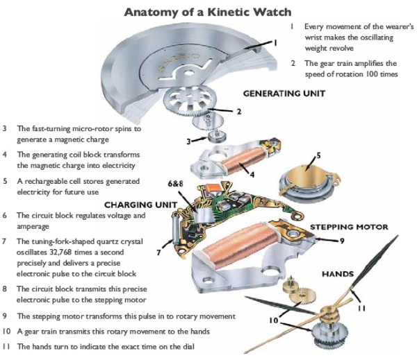 how to fix automatic watch